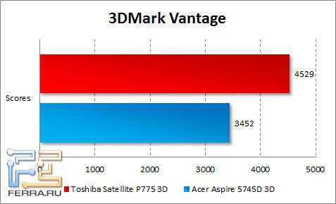 Результаты тестирования Toshiba Satellite P775 3D в 3DMark Vantage