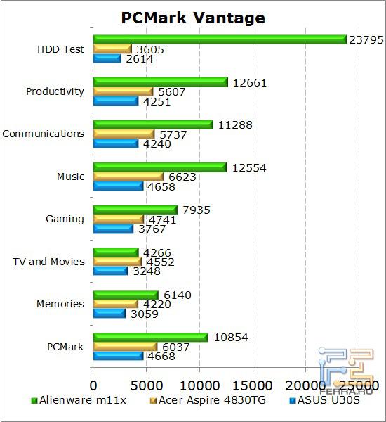 Результаты тестирования нетбука Dell Alienware M11x в PCMark Vantage