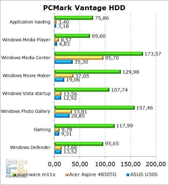 Результаты тестирования жестких дисков нетбука Dell Alienware M11x в PCMark Vantage