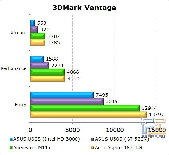 Результаты тестирования нетбука Dell Alienware M11x в 3DMark Vantage