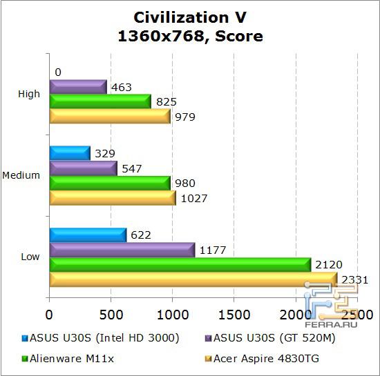 Результаты тестирования нетбука Dell Alienware M11x в Civilization V