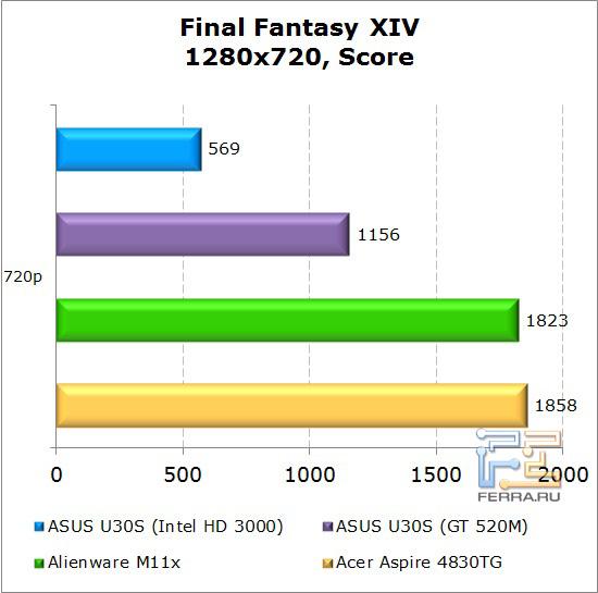 Результаты тестирования нетбука Dell Alienware M11x в Final Fantasy XIV