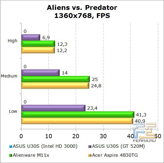 Результаты тестирования нетбука Dell Alienware M11x в Aliens vs. Predator