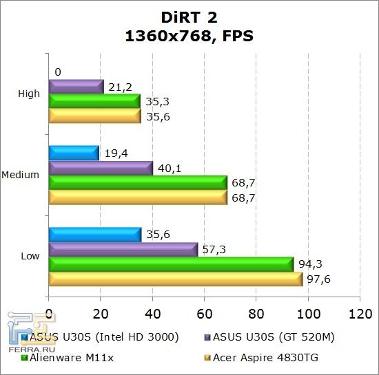 Результаты тестирования нетбука Dell Alienware M11x в DiRT2