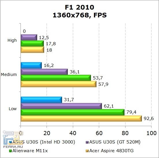 Результаты тестирования нетбука Dell Alienware M11x в F1