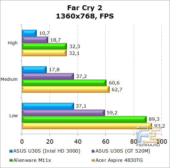 Результаты тестирования нетбука Dell Alienware M11x в Far Cry 2