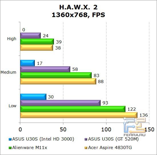 Результаты тестирования нетбука Dell Alienware M11x в H.A.W.X. 2