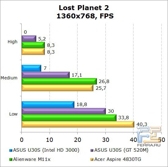 Результаты тестирования нетбука Dell Alienware M11x в Lost Planet 2