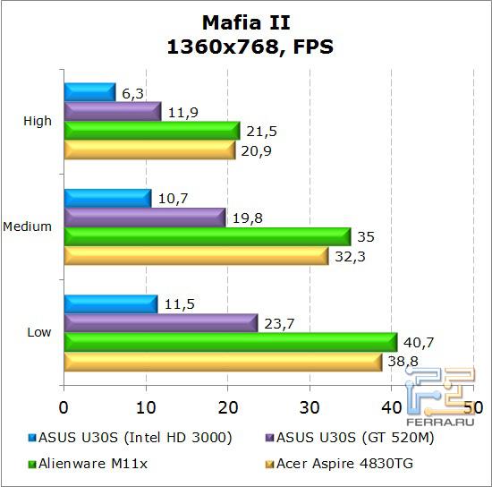 Результаты тестирования нетбука Dell Alienware M11x в Mafia II