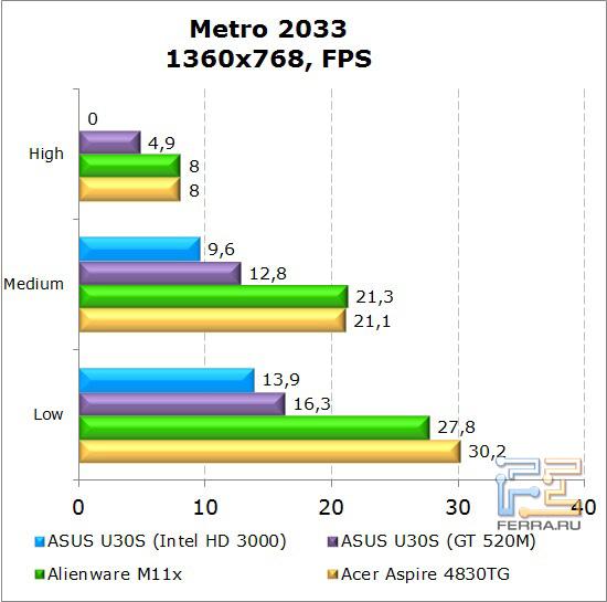 Результаты тестирования нетбука Dell Alienware M11x в Metro 2033