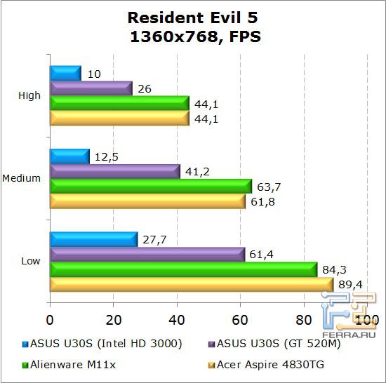 Результаты тестирования нетбука Dell Alienware M11x в Resident Evil 5