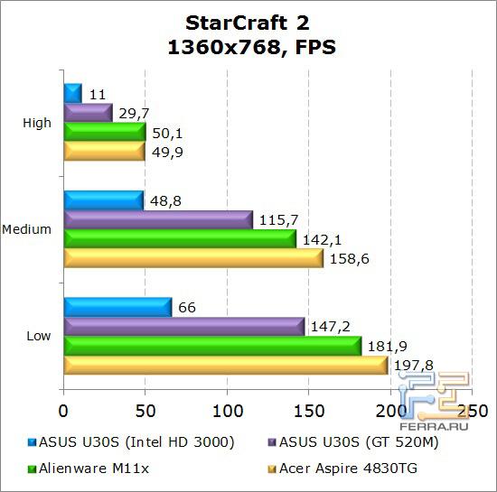 Результаты тестирования нетбука Dell Alienware M11x в StarCraft 2