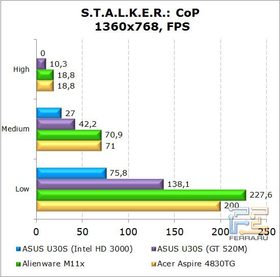 Результаты тестирования нетбука Dell Alienware M11x в Stalker: зов Припяти