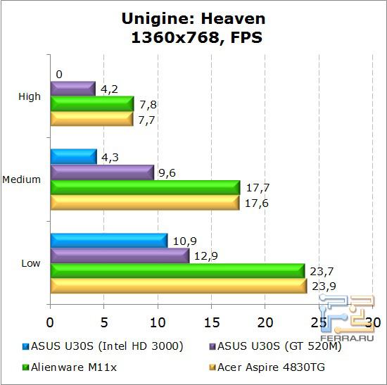Результаты тестирования нетбука Dell Alienware M11x в Unigne: Heaven