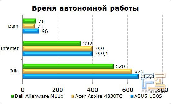 Время работы нетбука Dell Alienware M11x от батареи