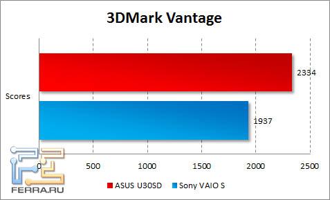 Результаты тестирования ASUS U30SD в 3DMark Vantage