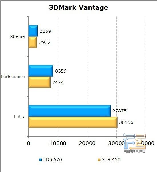 Сравнение видеокарт AMD Radeon HD 6670 и NVIDIA GeForce GTS 450 в 3D Mark Vantage