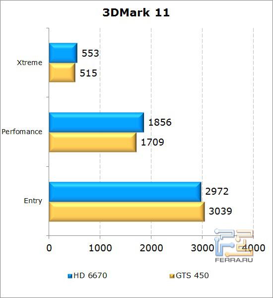Сравнение видеокарт AMD Radeon HD 6670 и NVIDIA GeForce GTS 450 в 3D Mark 11