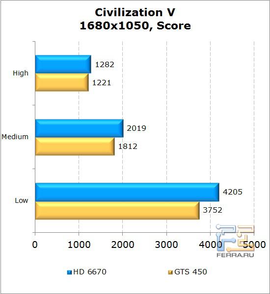 Сравнение видеокарт AMD Radeon HD 6670 и NVIDIA GeForce GTS 450 в Civilization V