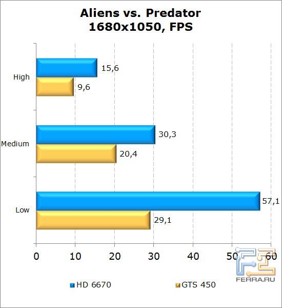 Сравнение видеокарт AMD Radeon HD 6670 и NVIDIA GeForce GTS 450 в Aliens vs Predator