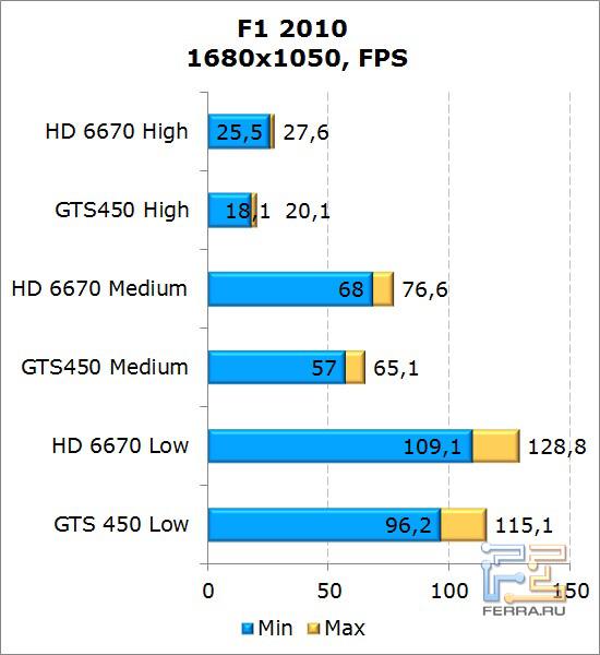 Сравнение видеокарт AMD Radeon HD 6670 и NVIDIA GeForce GTS 450 в F1 2010