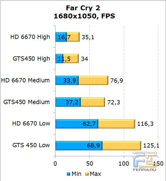 Сравнение видеокарт AMD Radeon HD 6670 и NVIDIA GeForce GTS 450 в Far Cry 2