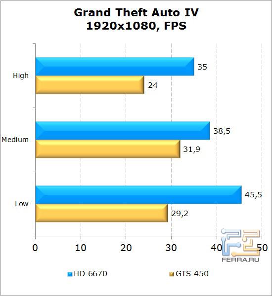 Сравнение видеокарт AMD Radeon HD 6670 и NVIDIA GeForce GTS 450 в GTA IV