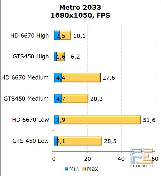 Сравнение видеокарт AMD Radeon HD 6670 и NVIDIA GeForce GTS 450 в Metro 2033