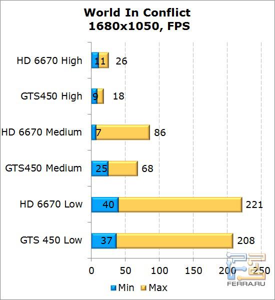 Сравнение видеокарт AMD Radeon HD 6670 и NVIDIA GeForce GTS 450 в World In Conflict