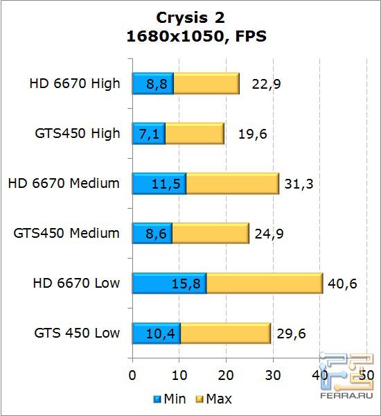 Сравнение видеокарт AMD Radeon HD 6670 и NVIDIA GeForce GTS 450 в Crysis 2