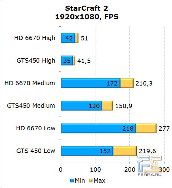 Сравнение видеокарт AMD Radeon HD 6670 и NVIDIA GeForce GTS 450 в StarCraft 2