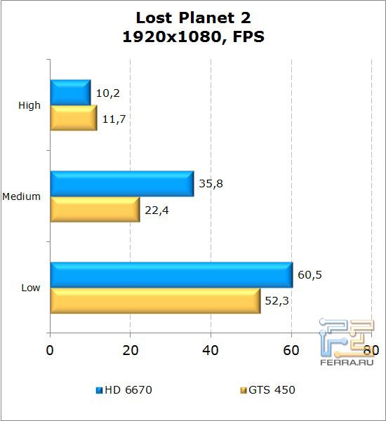 Сравнение видеокарт AMD Radeon HD 6670 и NVIDIA GeForce GTS 450 в Lost Planet 2