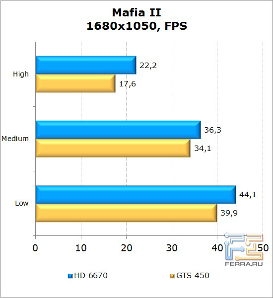 Сравнение видеокарт AMD Radeon HD 6670 и NVIDIA GeForce GTS 450 в Mafia II