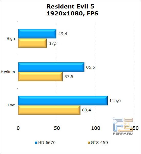 Сравнение видеокарт AMD Radeon HD 6670 и NVIDIA GeForce GTS 450 в Resident Evil 5