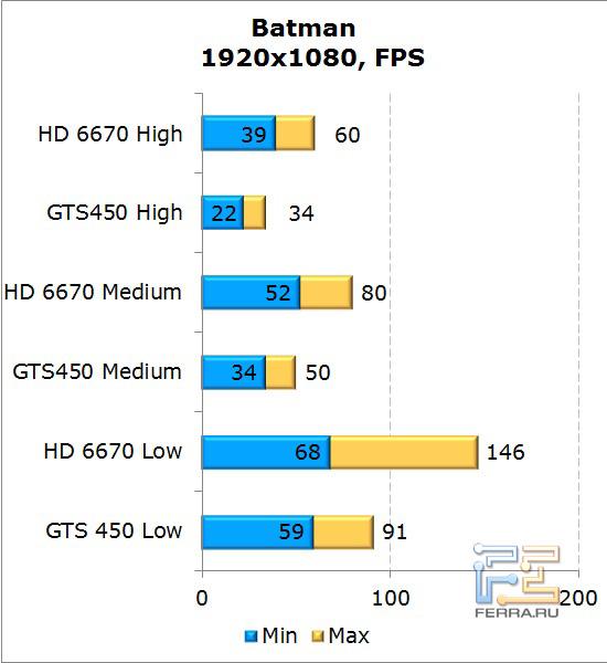 Сравнение видеокарт AMD Radeon HD 6670 и NVIDIA GeForce GTS 450 в Batman: AA