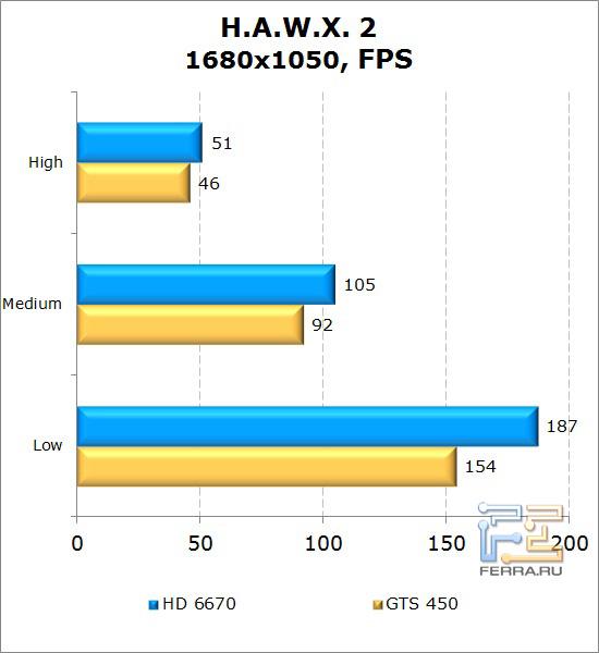 Сравнение видеокарт AMD Radeon HD 6670 и NVIDIA GeForce GTS 450 в H.A.W.X. 2