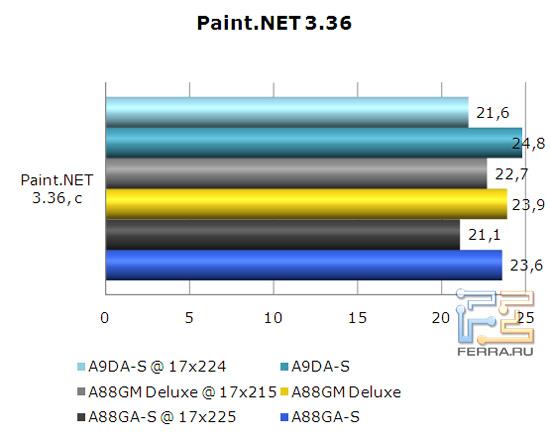 Редактирование изображений на материнской плате Foxconn A88GA-S