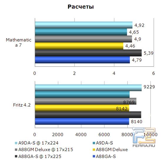 Результаты бенчмарков Mathematica 7 и Fritz 4.2 на материнской плате Foxconn A88GA-S