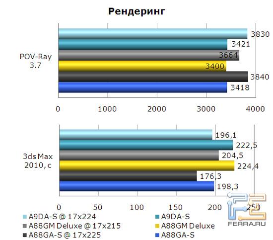 Рендеринг на материнской плате Foxconn A88GA-S