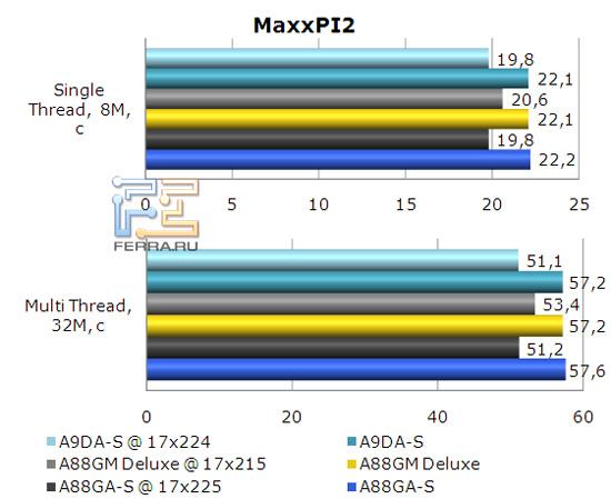 Результаты бенчмарка MaxxPI2 на материнской плате Foxconn A88GA-S