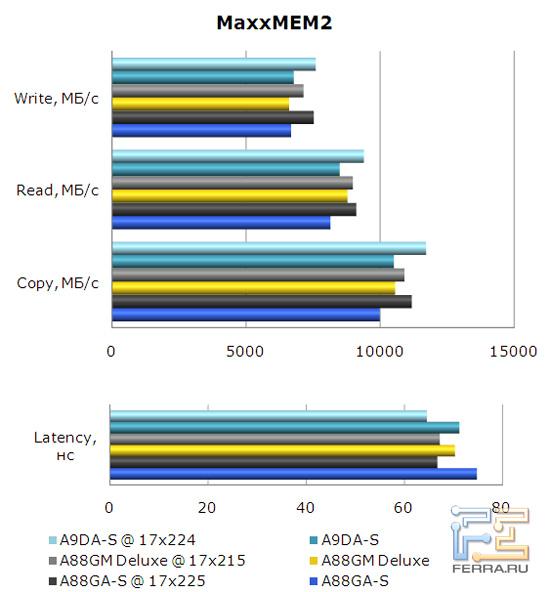 Тестирование подсистемы памяти на материнской плате Foxconn A88GA-S