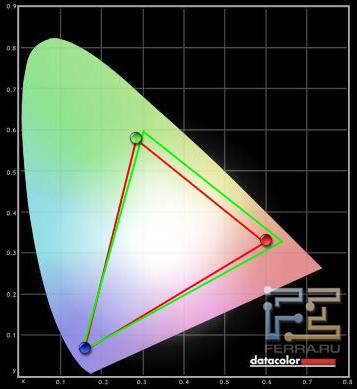 Тестирование палитры Samsung UE55D8000