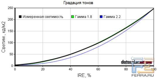 Тестирование гаммы Samsung UE55D8000