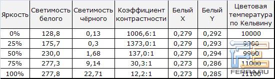 Тест уровней черного, белого и контрастности Samsung UE55D8000