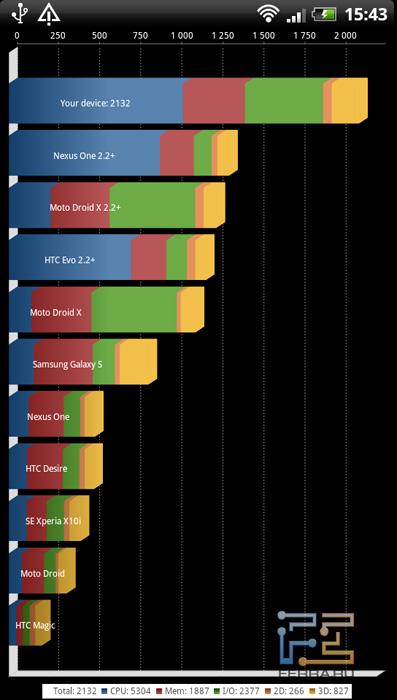 Результаты теста производительности Quadrant на HTC Sensation