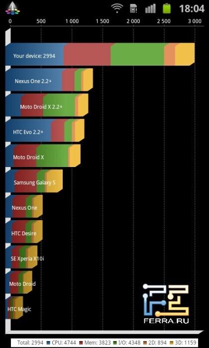 Для сравнения - результаты Samsung Galaxy S II...