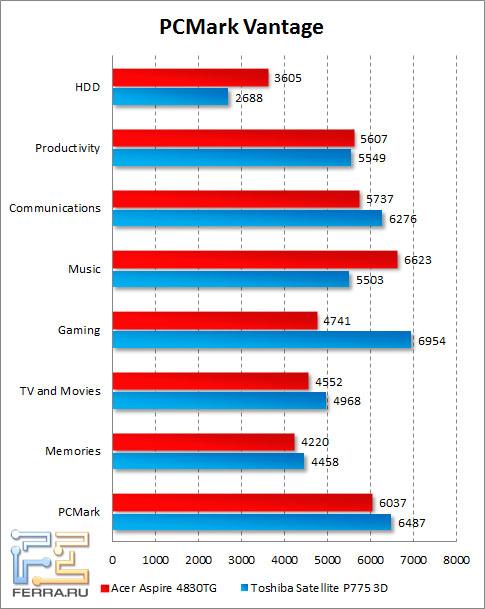 Результаты Acer Aspire 4830TG в PCMark Vantage
