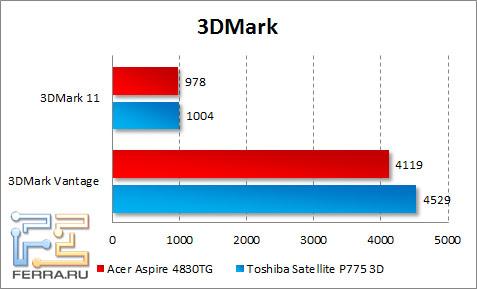 Результаты тестирования Acer Aspire 4830TG в 3DMark Vantage