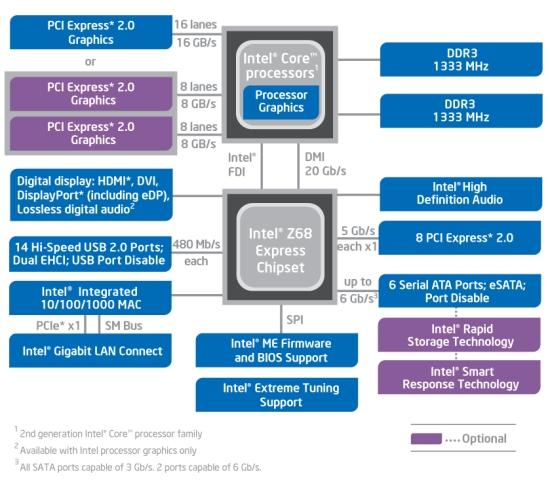 Блок-схема чипсета Z68