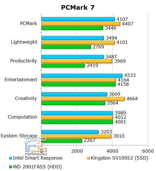 Результаты PCMark 7 в зависимости от организации дисковой подсистемы